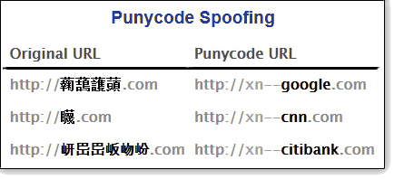 Punycode Spoofing Image