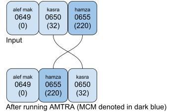 UTR #53: Unicode Arabic Mark Rendering